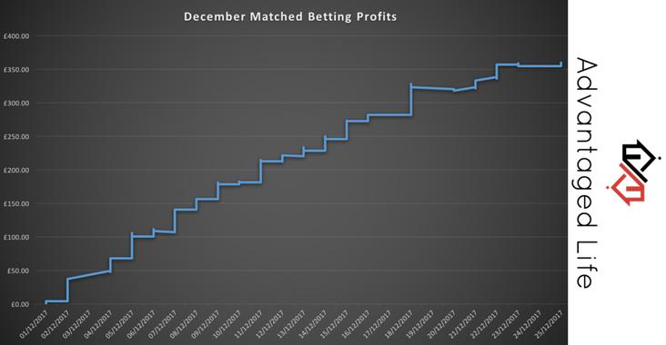 Betting super profits review 360 insure sports betting